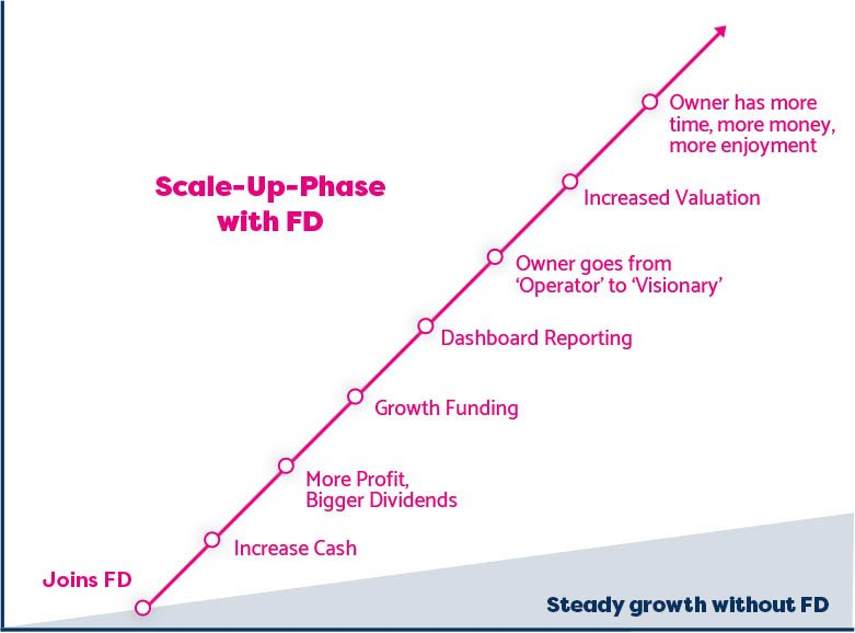 FD Centre graph showing steady growth plan